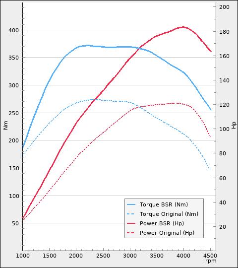 Power and torque diagram
